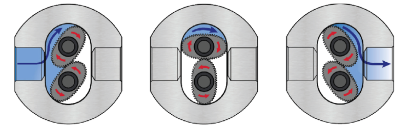 Positive Displacement Oval Gear Measuring Principal